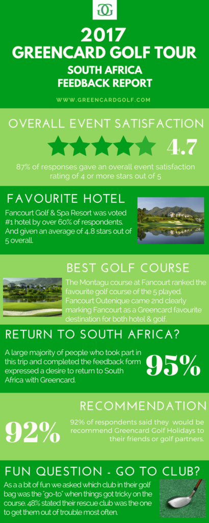 golf-in-south-africa-survey-results